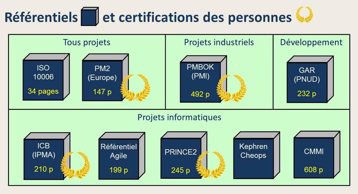 Référentiels et certifications en management de projet