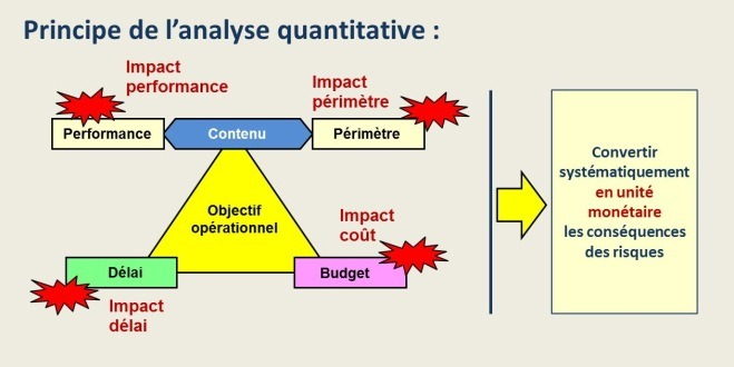 Principe de l'analyse quantitative des risques