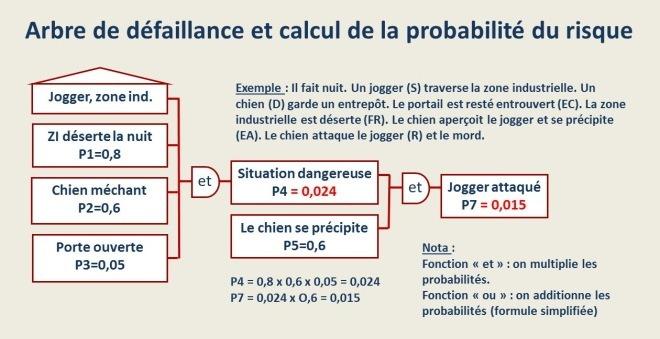 Arbre de défaillance et probabilité du risque