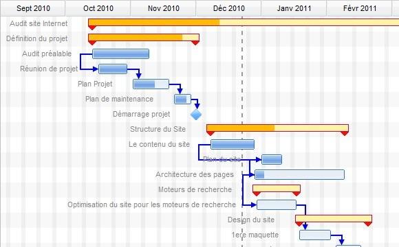 La planification de projet