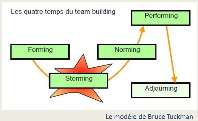 Le modèle de Tuckman
