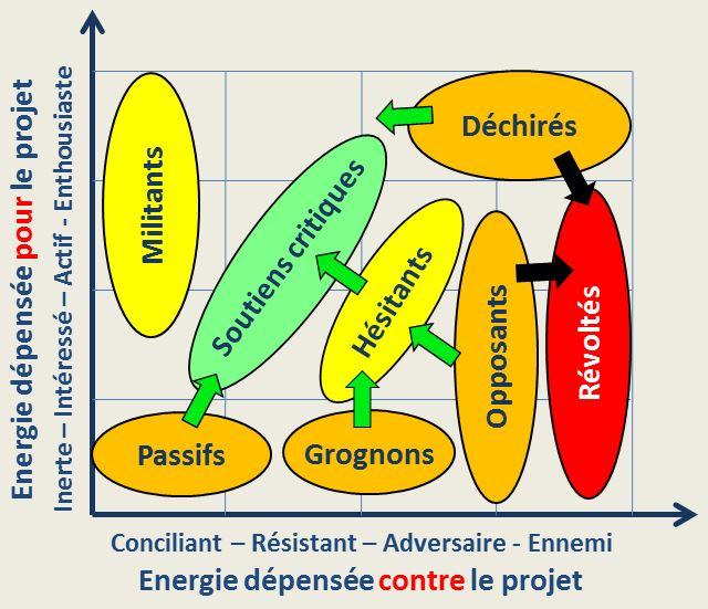La carte socio-dynamique de Fauvet