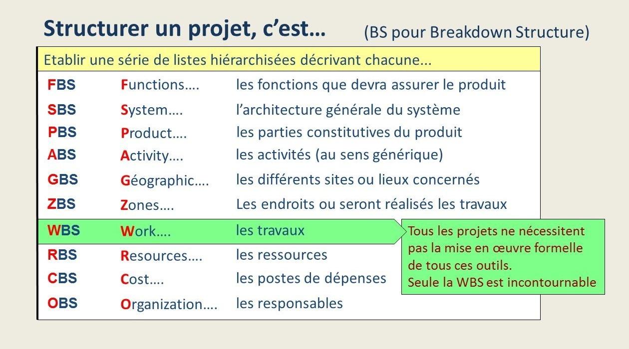 Les outils de structuration de projet