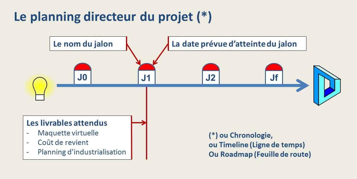 Ligne de temps du projet