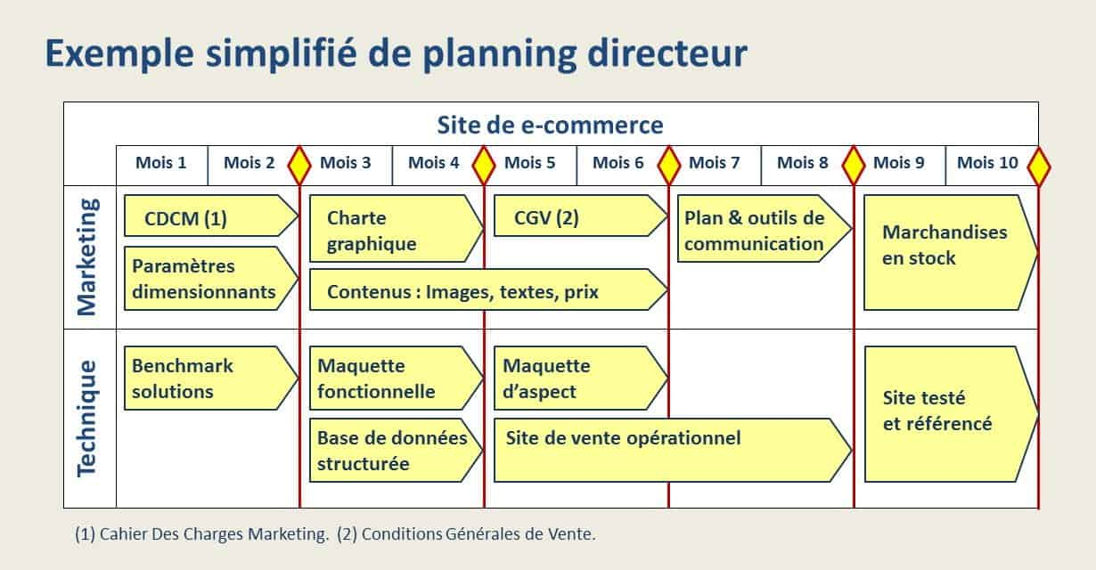 exemple de planning operationnel