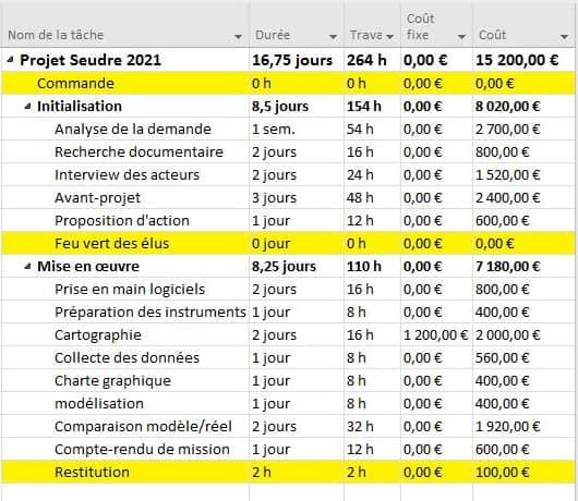 Le budget du projet