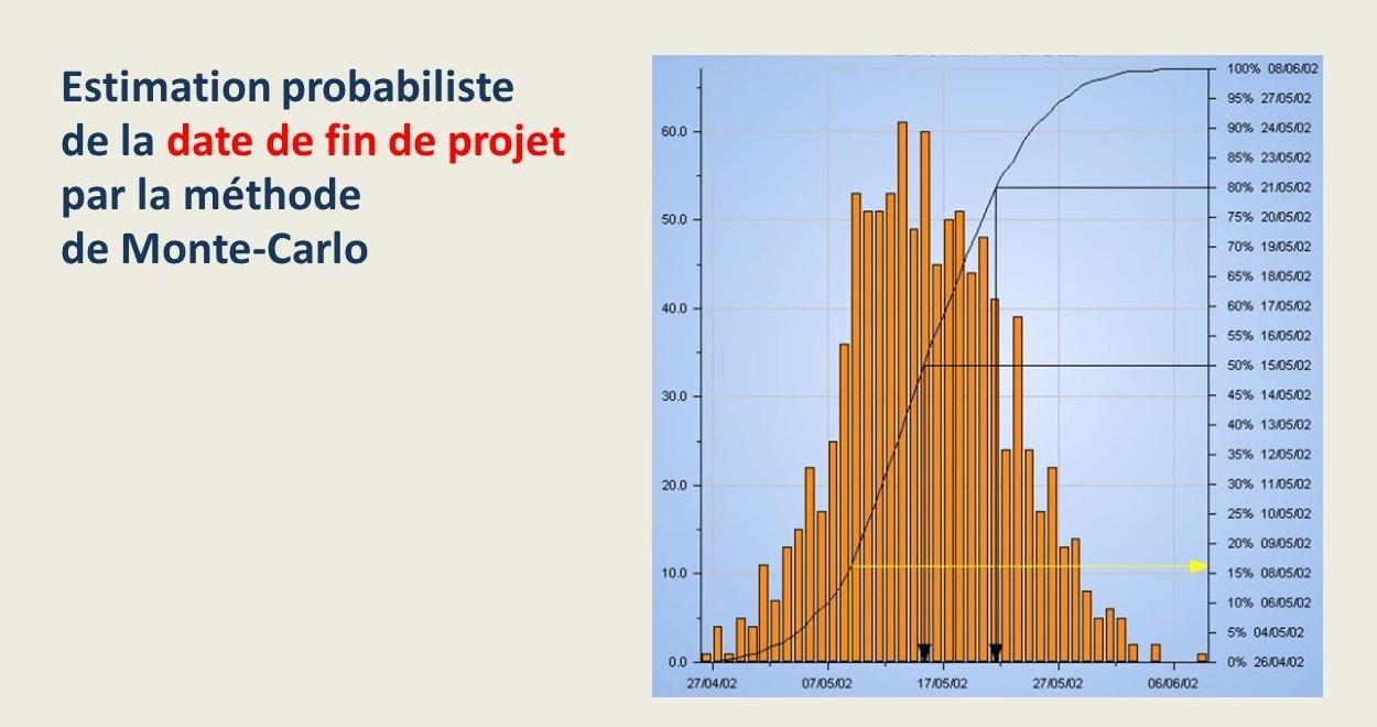 Estimation probabiliste de la durée du projet