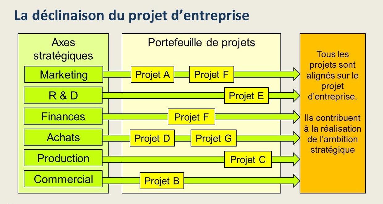 Cohérence stratégique des projets