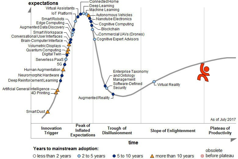 Le hype cycle de Gartner 2