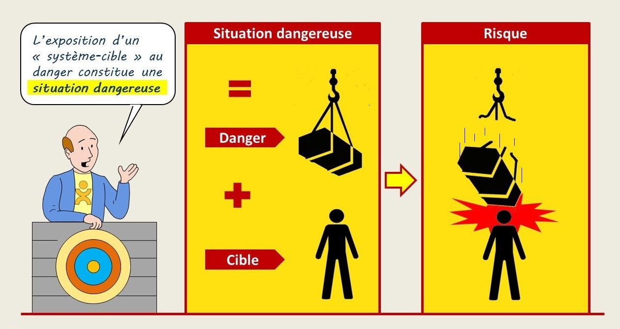 définition d'une situation dangereuse
