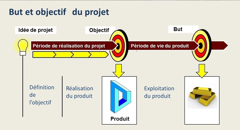 Objectif et but du projet