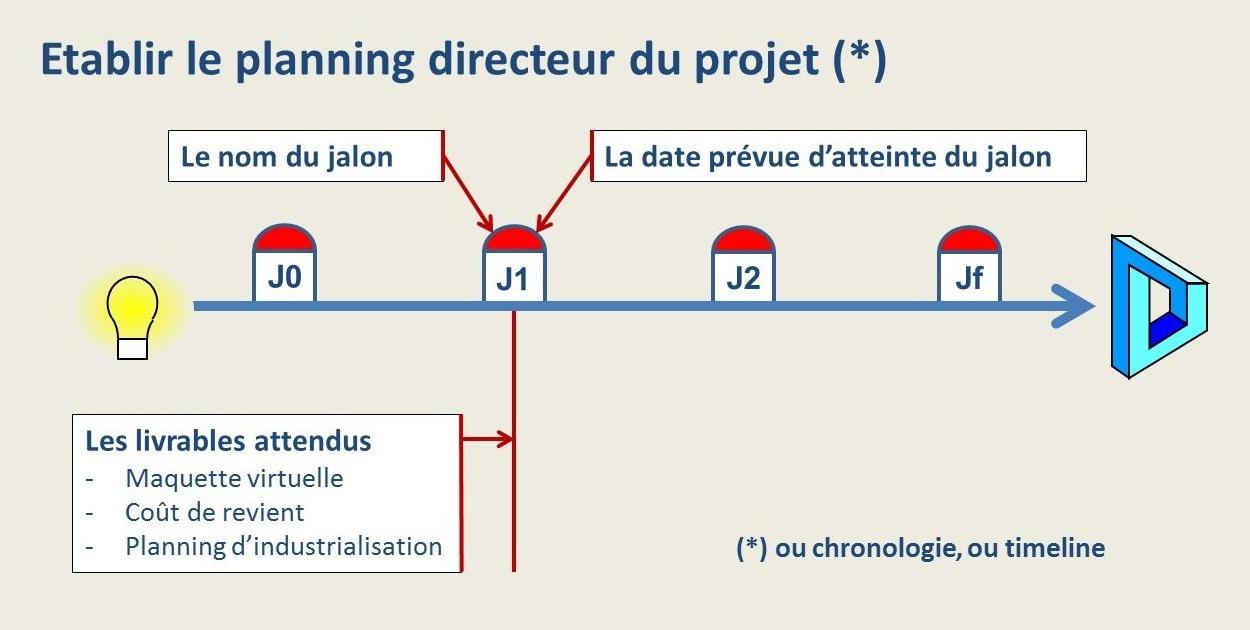 Le planning directeur du projet