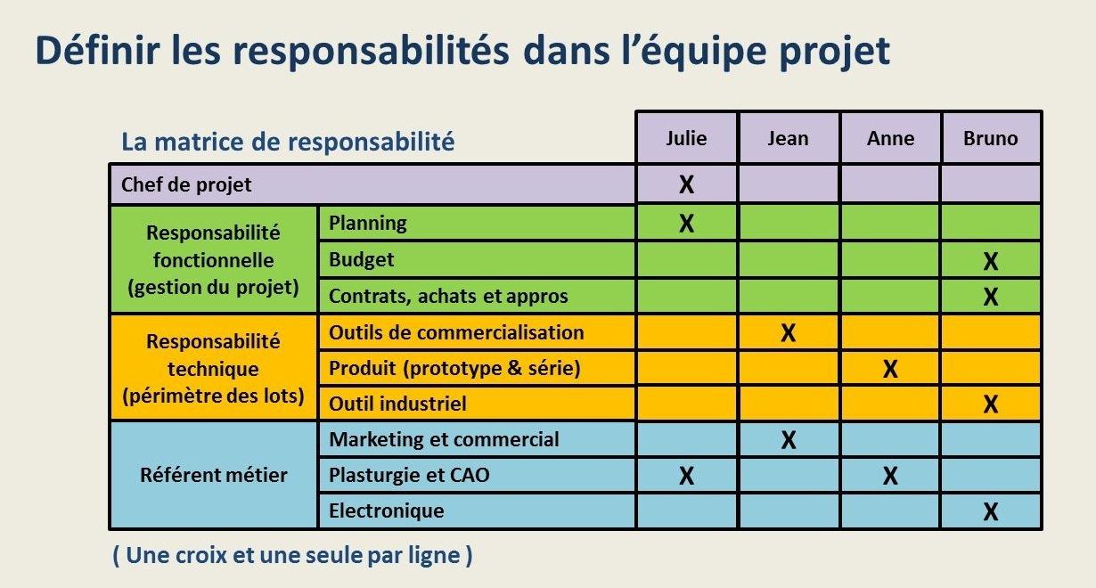 Les responsabilités dans l'équipe projet