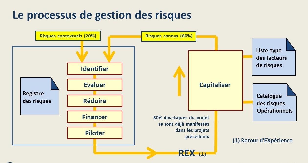 Le processus de gestion des risques projet