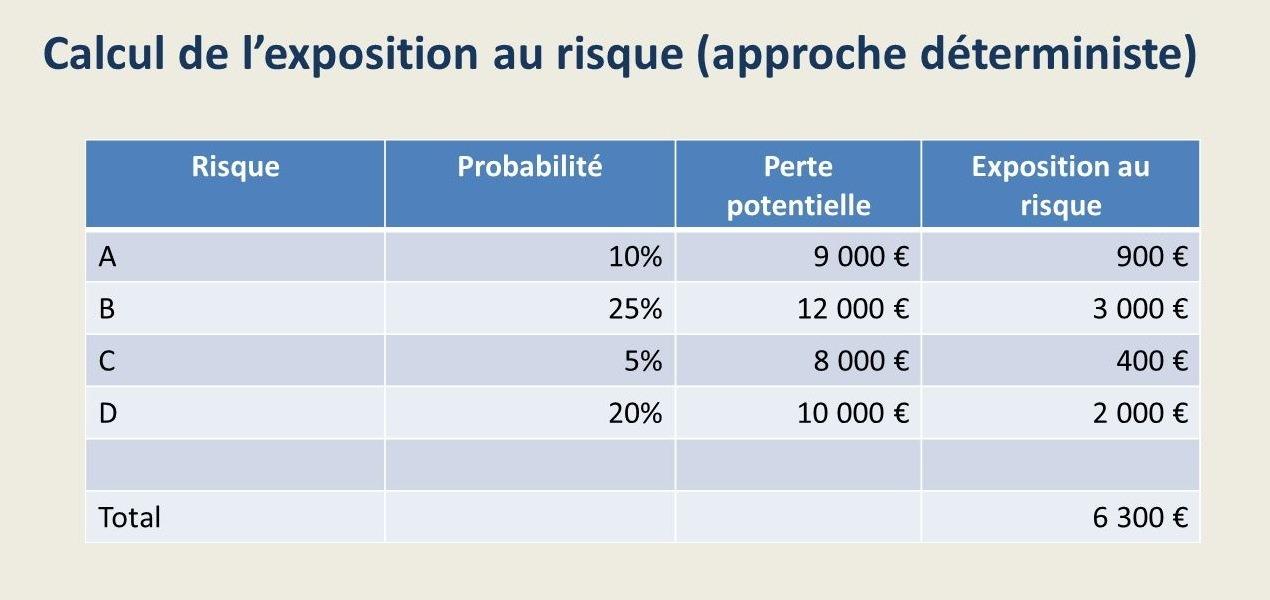Consolidation de l'exposition au risque au niveau du projet