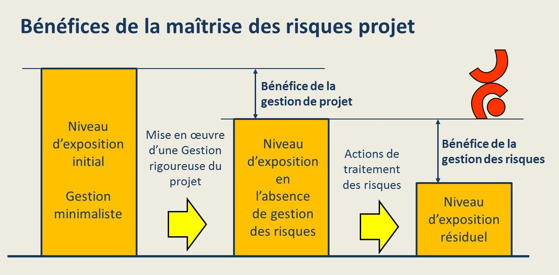 Les bénéfices d'une bonne préparation du projet
