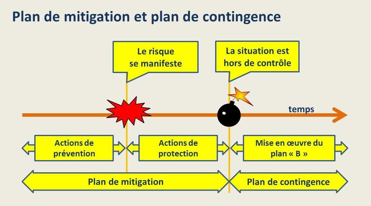 Plan de mitigation et plan de contingence