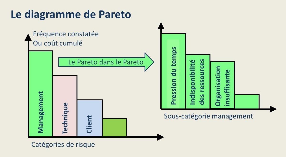 Le diagramme de Pareto