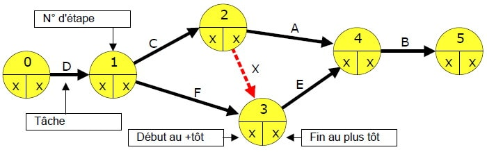Graphe PERT
