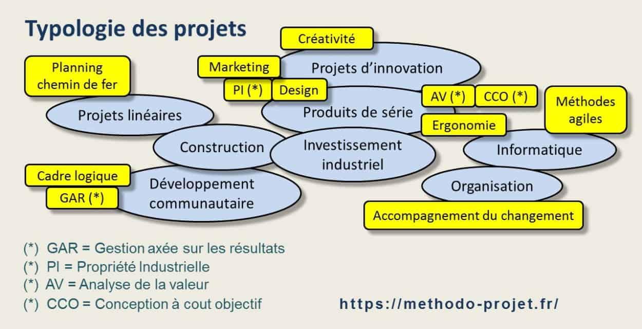 Le paysage des projets