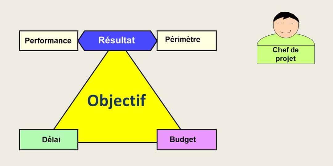 Les trois composantes de l'objectif du projet