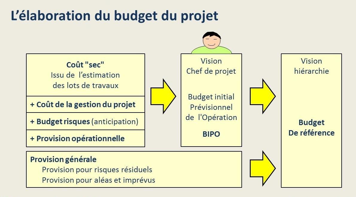 Elaboration du Budget initial prévisionnel du projet