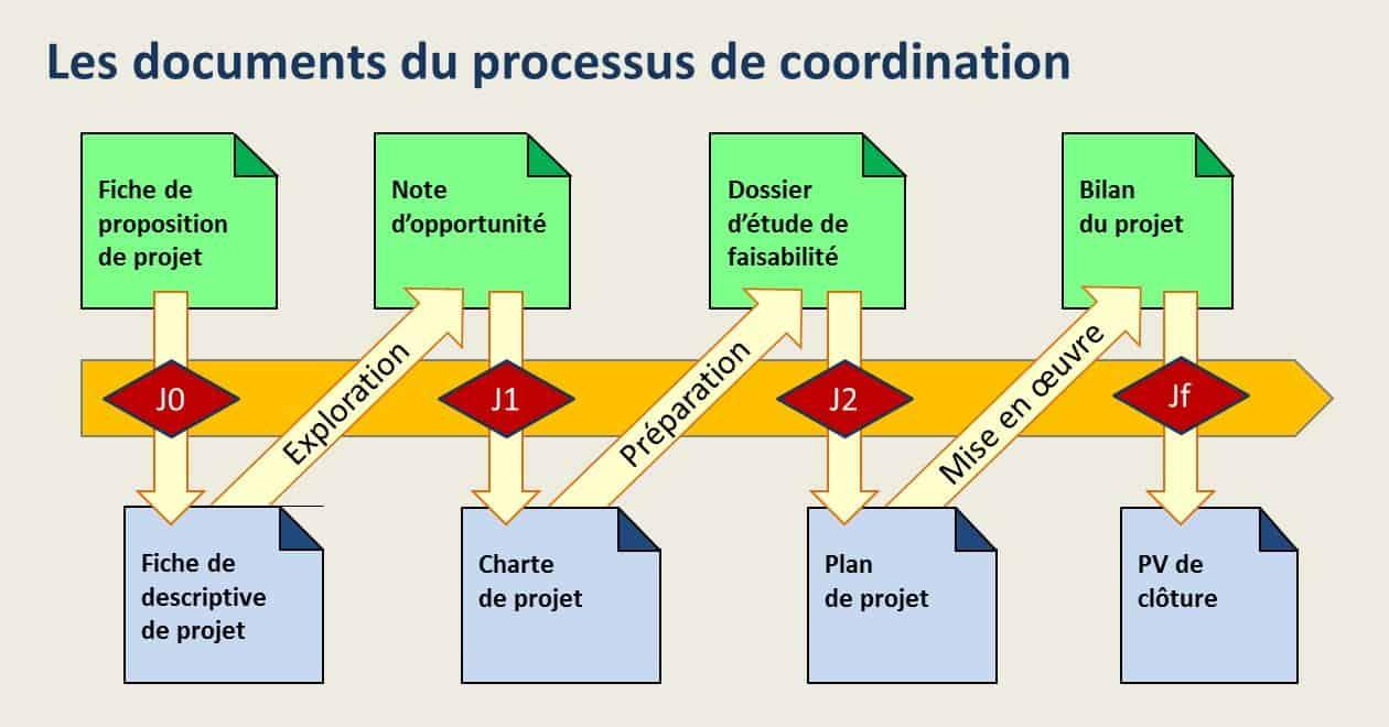 Les documents du projet
