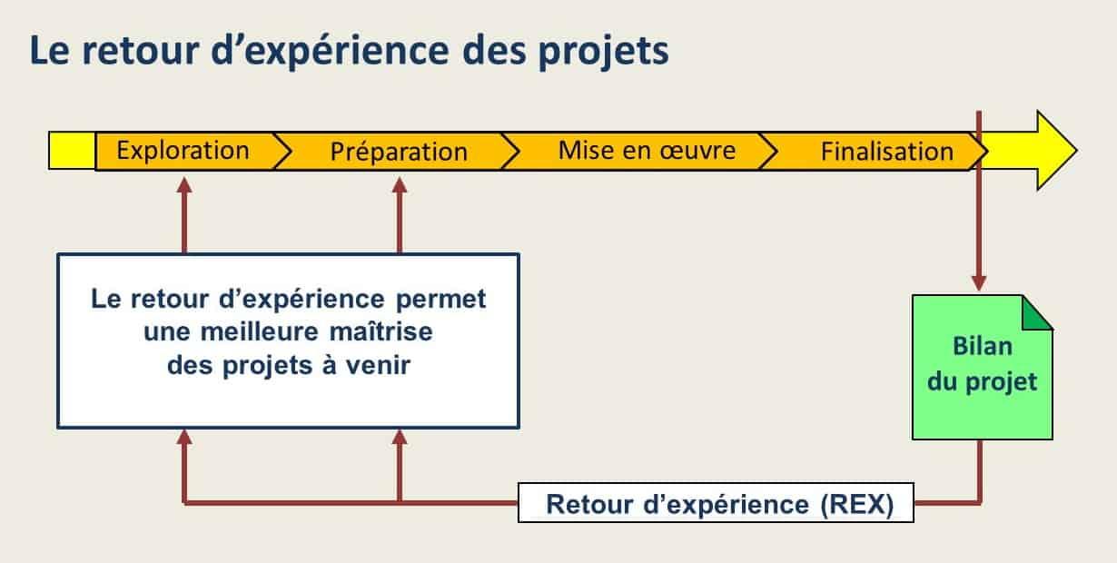 Le retour d'expérience des projets
