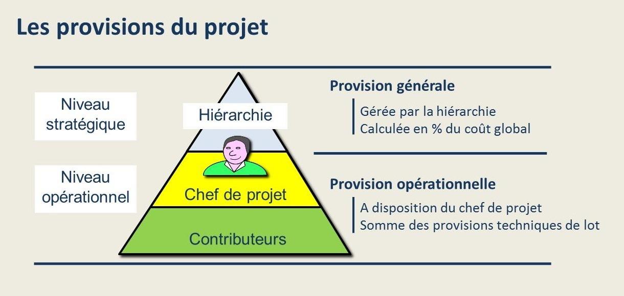 Calculer les provisions du projet