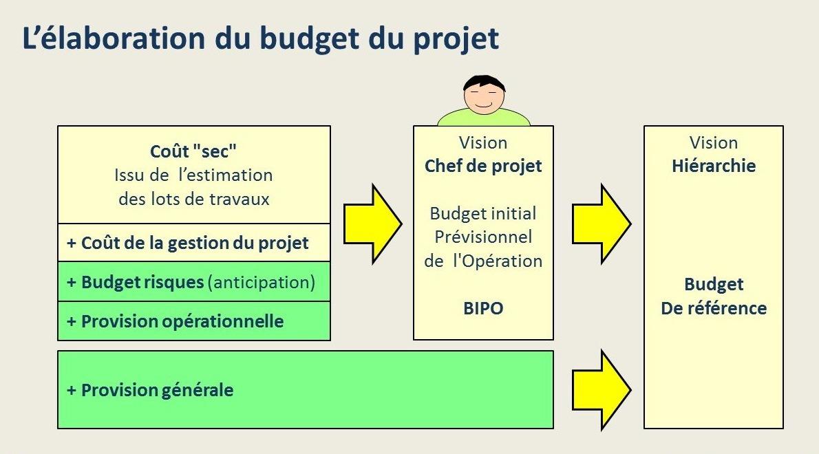La construction du budget du projet