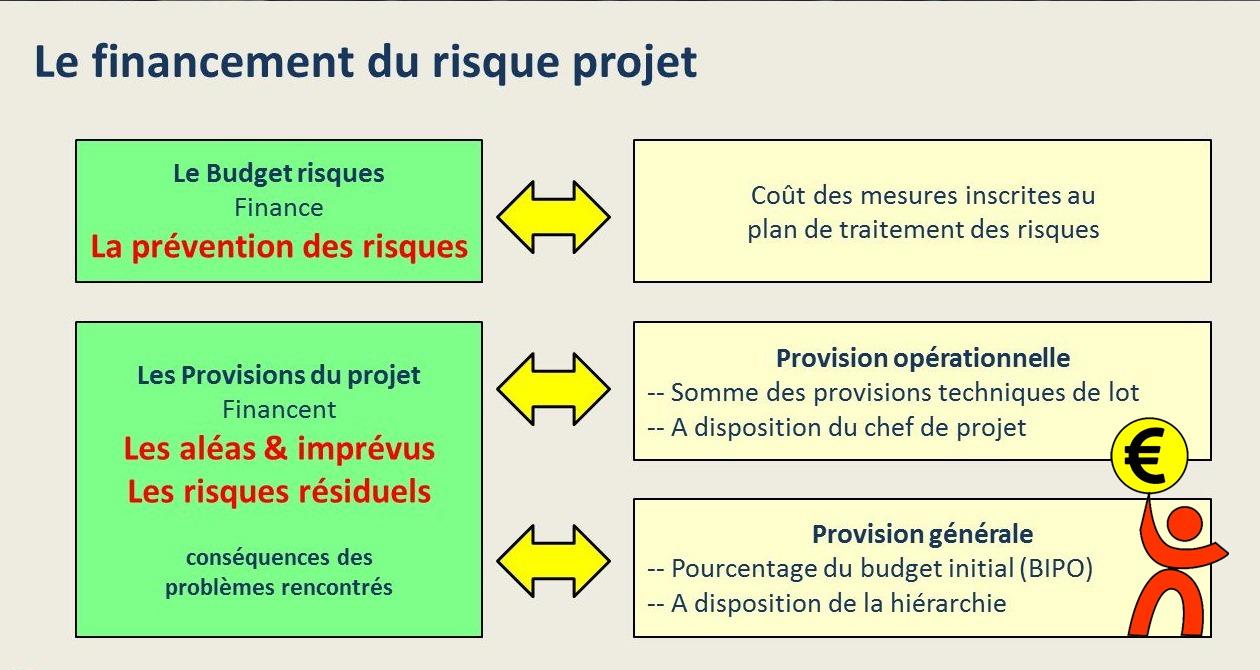 Le financement du risque projet