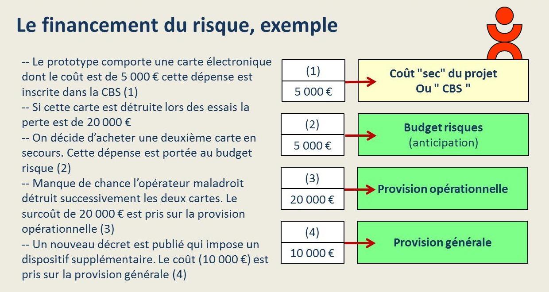 Calcul de la provision du projet