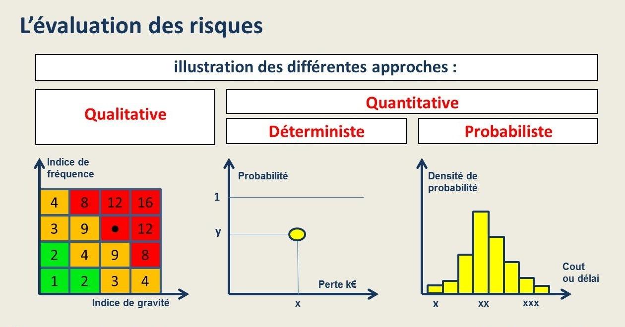 Approches qualitative, déterministe et probabiliste des risques