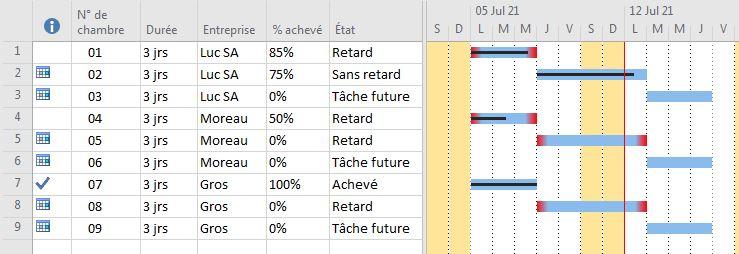 Visualisation du retard des tâches