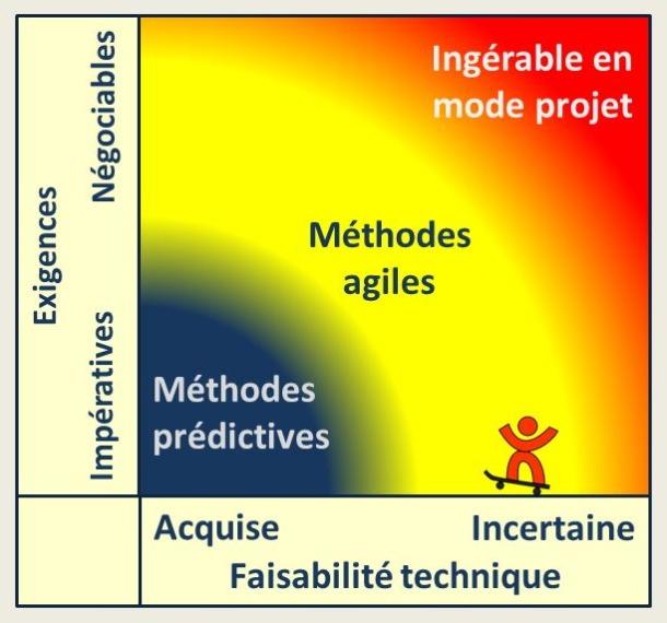 Prédictif versus agile