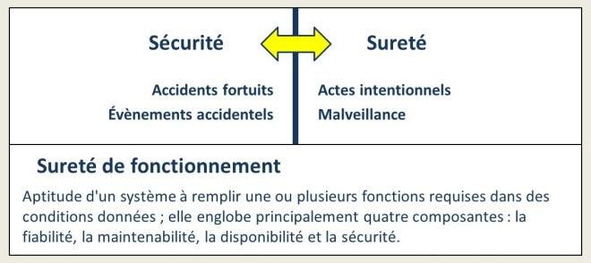 Sécurité versus sureté